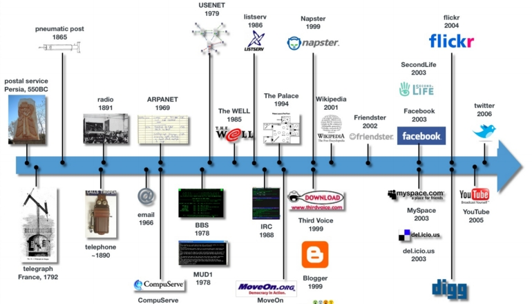 an introduction to the history of napster an integrated browser and communications system P2p is peer-to-peer computer introduction to peer-to-peer software and the original mp3 file sharing system, napster became the world's most popular internet.